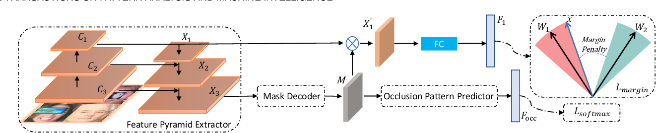 Figure 3 for End2End Occluded Face Recognition by Masking Corrupted Features