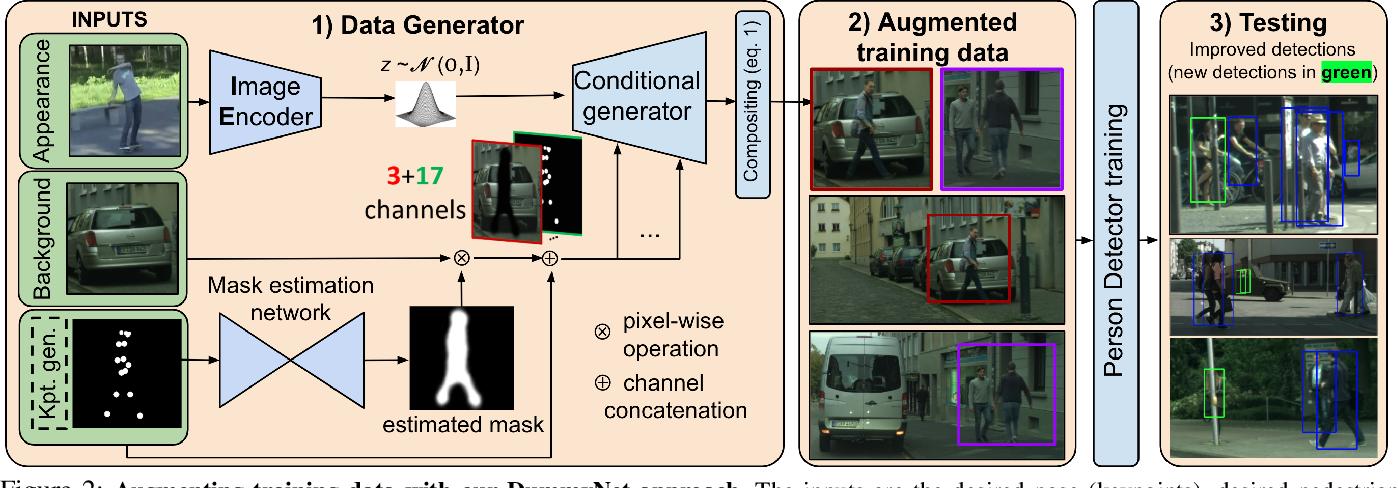 Figure 3 for Artificial Dummies for Urban Dataset Augmentation