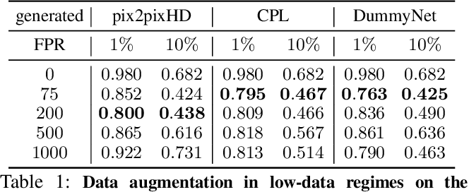 Figure 2 for Artificial Dummies for Urban Dataset Augmentation
