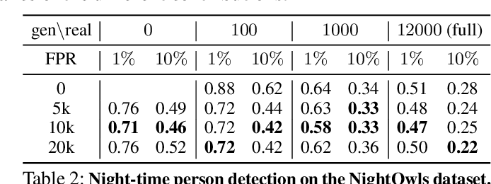 Figure 4 for Artificial Dummies for Urban Dataset Augmentation