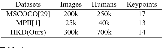 Figure 2 for AI Challenger : A Large-scale Dataset for Going Deeper in Image Understanding