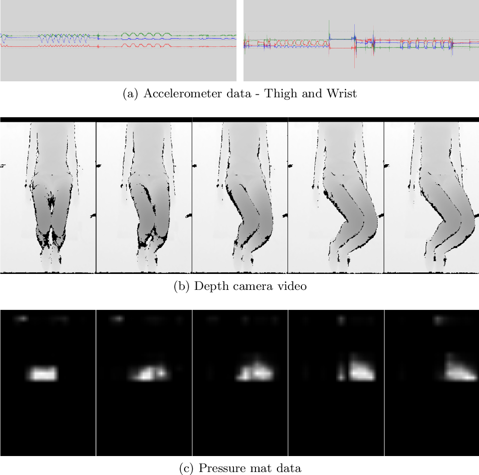 Figure 4 for MEx: Multi-modal Exercises Dataset for Human Activity Recognition