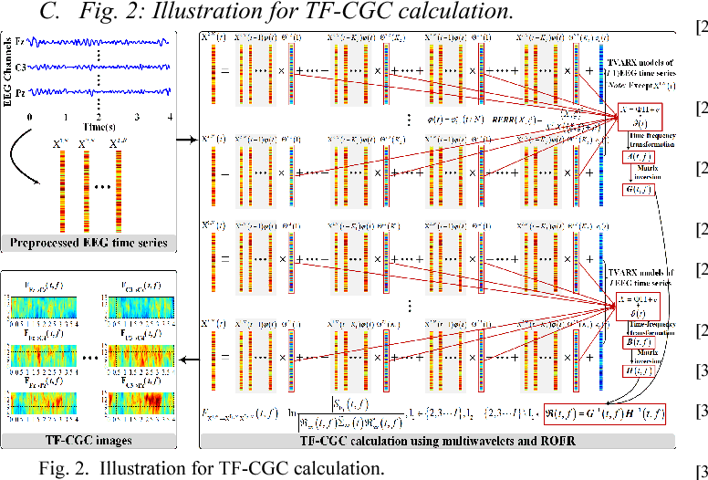 Figure 2 for Boosted Convolutional Neural Networks for Motor Imagery EEG Decoding with Multiwavelet-based Time-Frequency Conditional Granger Causality Analysis