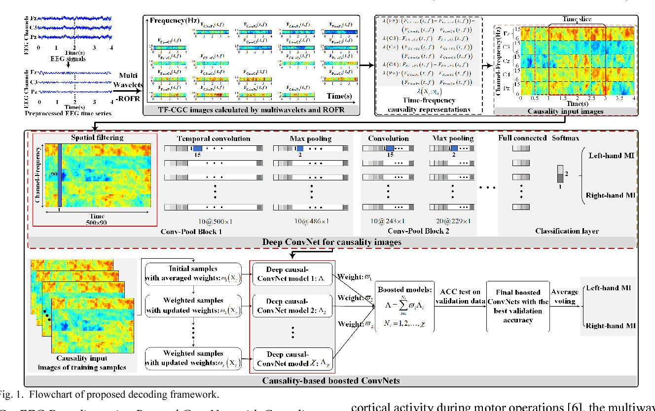 Figure 1 for Boosted Convolutional Neural Networks for Motor Imagery EEG Decoding with Multiwavelet-based Time-Frequency Conditional Granger Causality Analysis