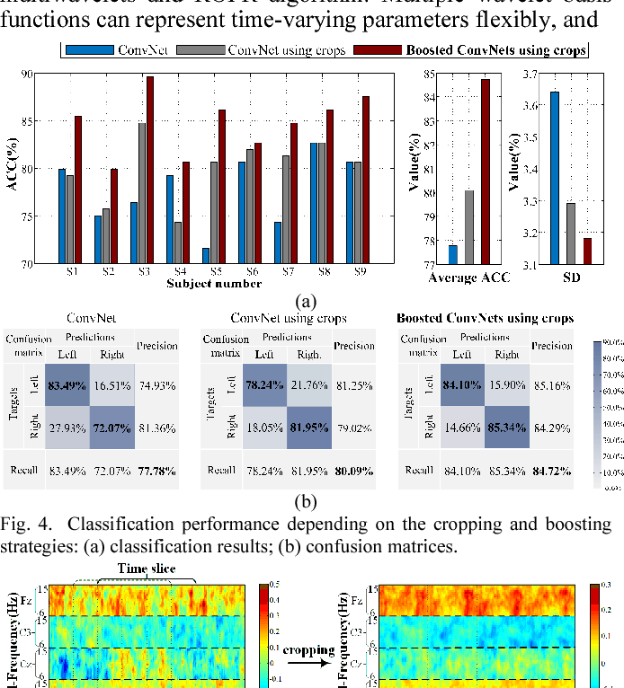 Figure 3 for Boosted Convolutional Neural Networks for Motor Imagery EEG Decoding with Multiwavelet-based Time-Frequency Conditional Granger Causality Analysis