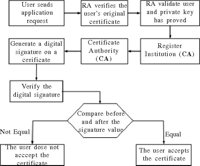 Secure digital certificate design based on the rsa algorithm figure 1 ccuart Choice Image