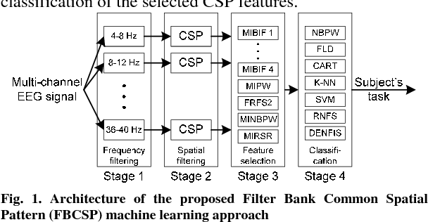 Figure 40 From Filter Bank Common Spatial Pattern FBCSP In Brain Awesome Spatial Pattern