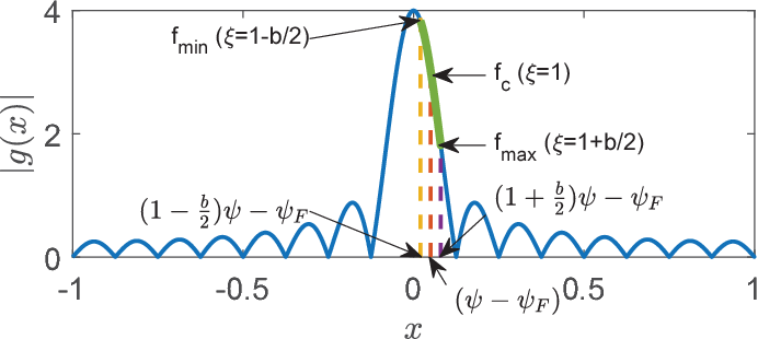 Figure 2 from Carrier Aggregation for Phased-Array Analog