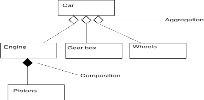 Uml Class Diagram Or Entity Relationship Diagram An Object