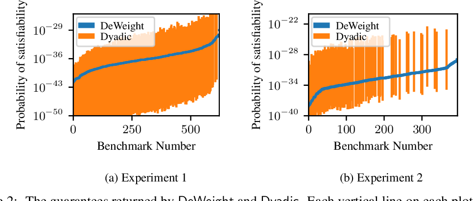 Figure 2 for Taming Discrete Integration via the Boon of Dimensionality