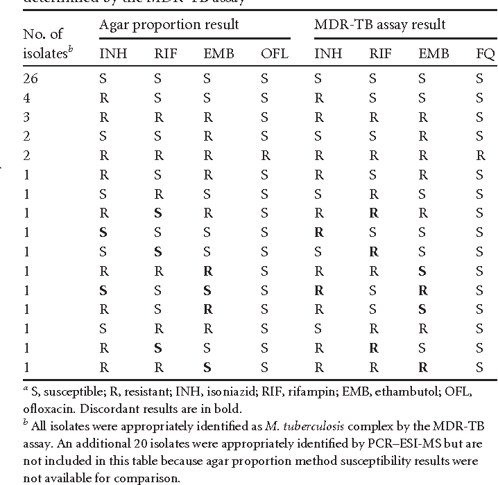 TABLE 1 Identification of previously characterized M. tuberculosis complex isolates grown on agar medium and resistance profiles determined by the agar proportion method compared to those determined by the MDR-TB assaya