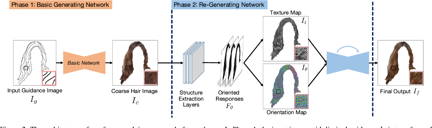 Figure 3 for Two-phase Hair Image Synthesis by Self-Enhancing Generative Model