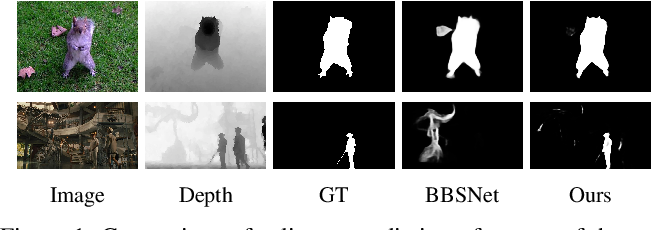 Figure 1 for RGB-D Saliency Detection via Cascaded Mutual Information Minimization