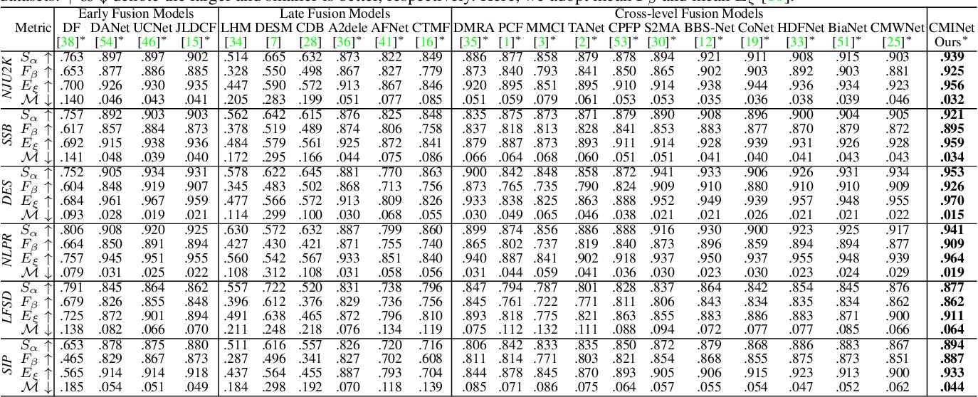 Figure 4 for RGB-D Saliency Detection via Cascaded Mutual Information Minimization