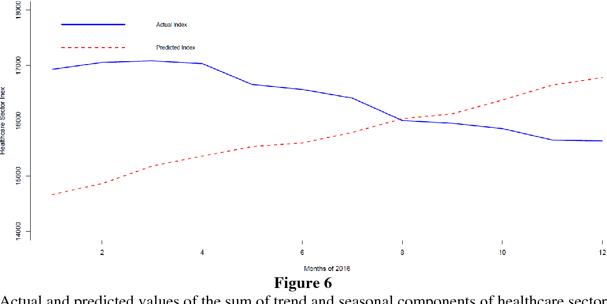 A Time Series Analysis-Based Forecasting Framework for the