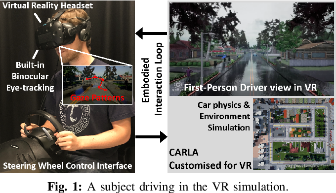 Figure 1 for Human Visual Attention Prediction Boosts Learning & Performance of Autonomous Driving Agents