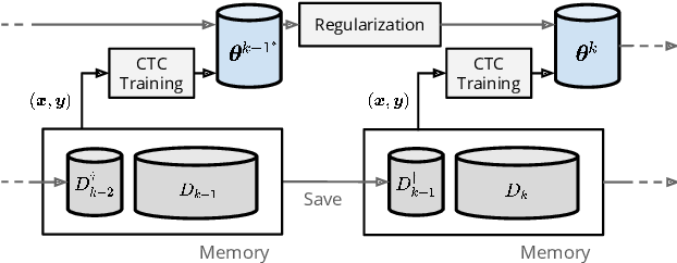 Figure 1 for Towards Lifelong Learning of End-to-end ASR