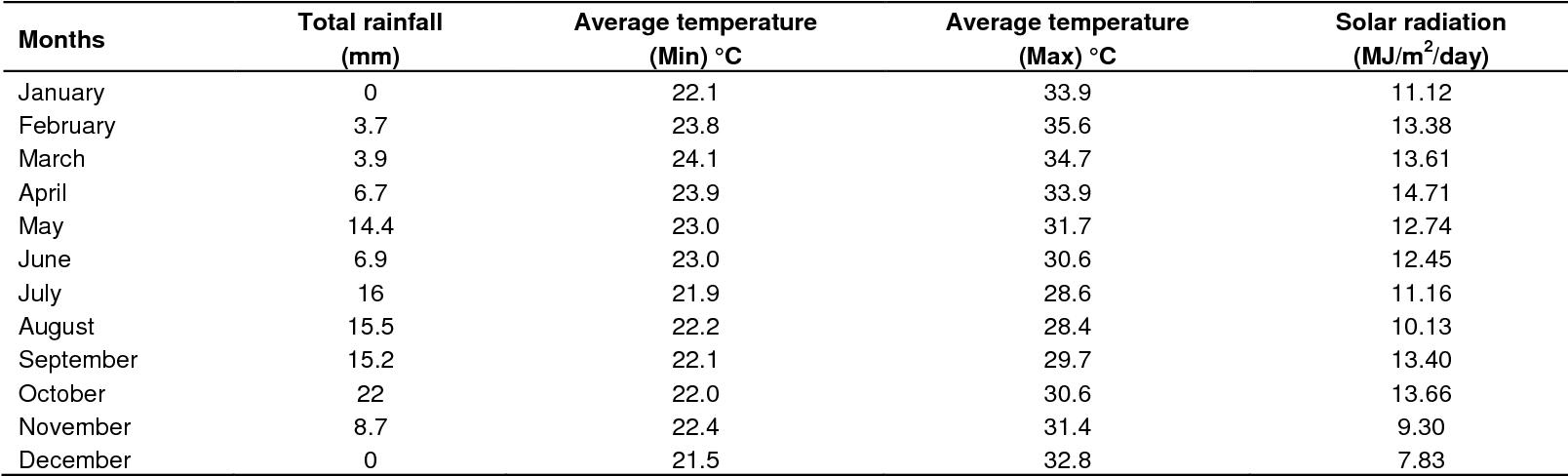 Table 2 from Analysis of pumpkin (Cucurbita pepo Linn ) biomass