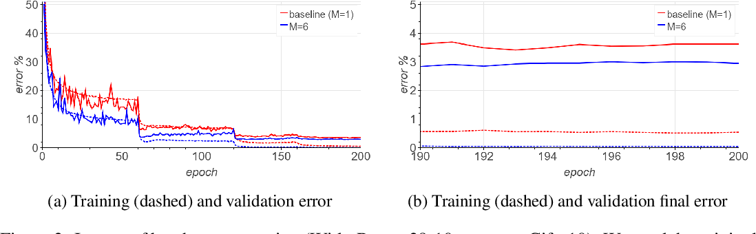 Figure 3 for Augment your batch: better training with larger batches
