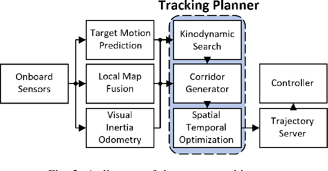 Figure 2 for Fast-Tracker: A Robust Aerial System for Tracking Agile Target in Cluttered Environments