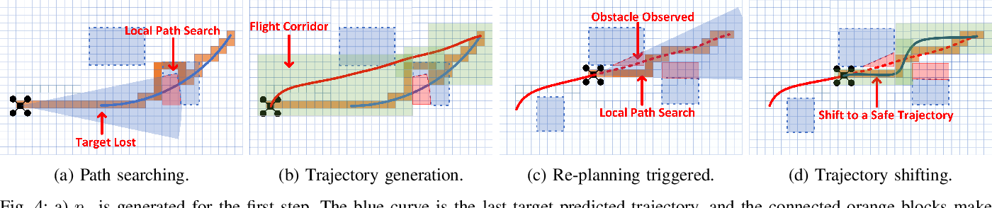 Figure 4 for Fast-Tracker: A Robust Aerial System for Tracking Agile Target in Cluttered Environments