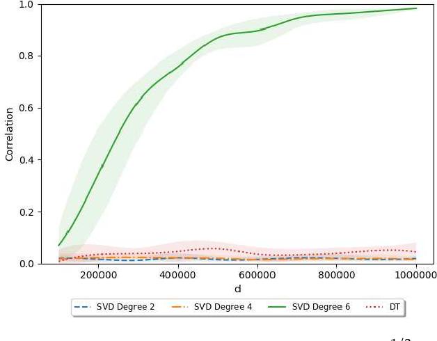 Figure 4 for Sparse PCA: Algorithms, Adversarial Perturbations and Certificates