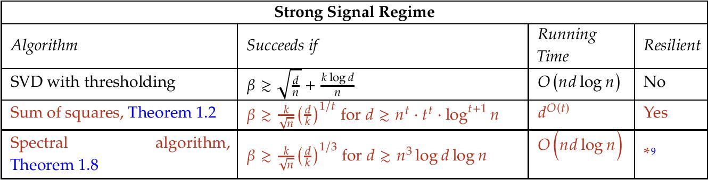Figure 1 for Sparse PCA: Algorithms, Adversarial Perturbations and Certificates