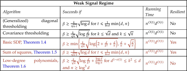 Figure 3 for Sparse PCA: Algorithms, Adversarial Perturbations and Certificates