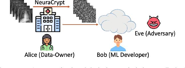 Figure 1 for NeuraCrypt: Hiding Private Health Data via Random Neural Networks for Public Training