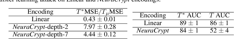 Figure 4 for NeuraCrypt: Hiding Private Health Data via Random Neural Networks for Public Training