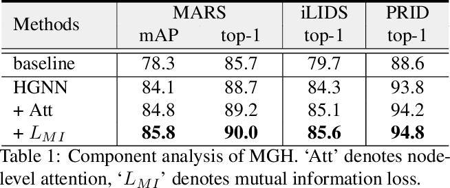 Figure 2 for Learning Multi-Granular Hypergraphs for Video-Based Person Re-Identification