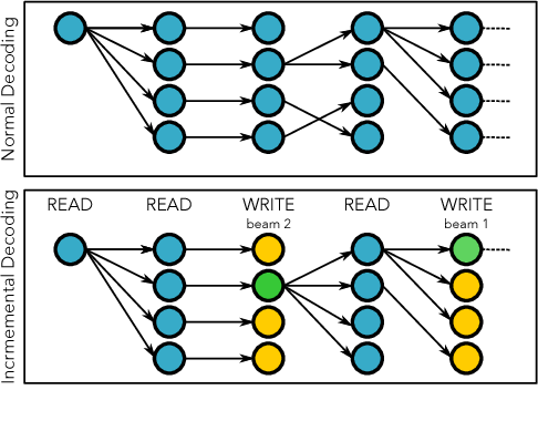 Figure 2 for Incremental Decoding and Training Methods for Simultaneous Translation in Neural Machine Translation