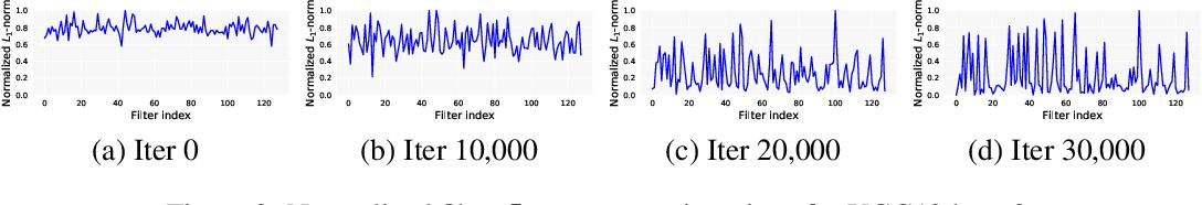Figure 4 for Neural Pruning via Growing Regularization