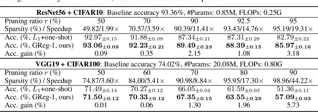 Figure 1 for Neural Pruning via Growing Regularization