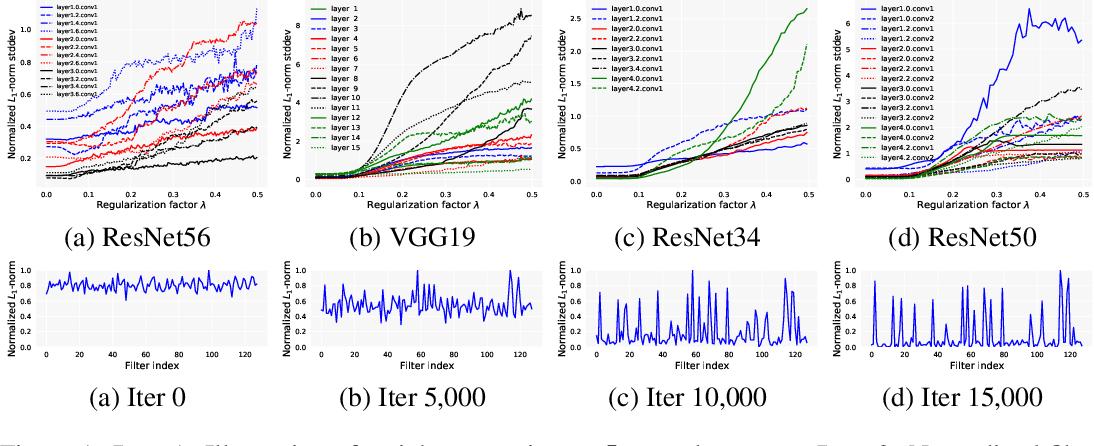 Figure 2 for Neural Pruning via Growing Regularization