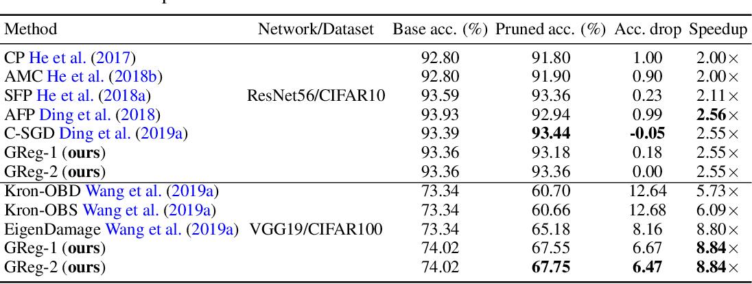 Figure 3 for Neural Pruning via Growing Regularization