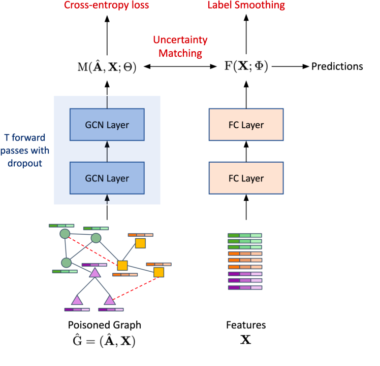 Figure 1 for Uncertainty-Matching Graph Neural Networks to Defend Against Poisoning Attacks