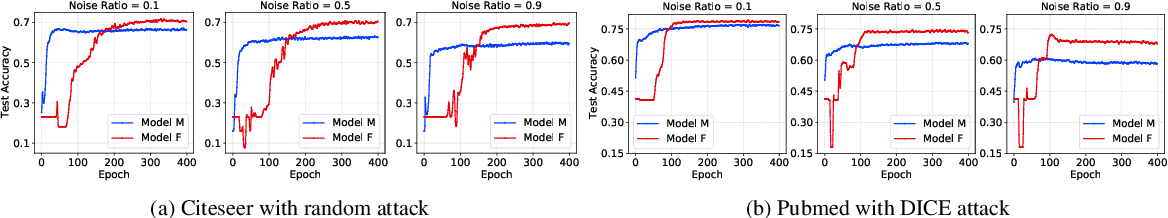Figure 3 for Uncertainty-Matching Graph Neural Networks to Defend Against Poisoning Attacks