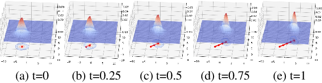 Figure 1 for Learning High Dimensional Wasserstein Geodesics