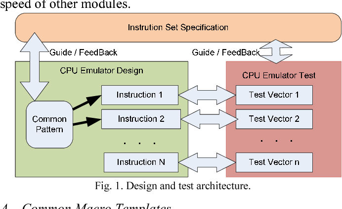 Rapid prototyping and compact testing of CPU emulators