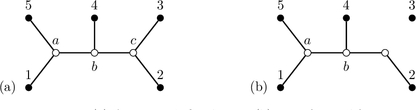 Figure 2 for Marginal likelihood and model selection for Gaussian latent tree and forest models
