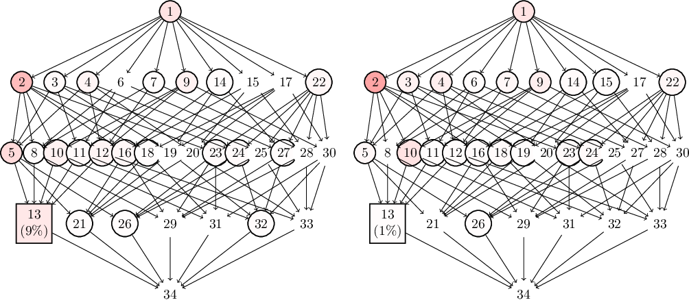 Figure 3 for Marginal likelihood and model selection for Gaussian latent tree and forest models