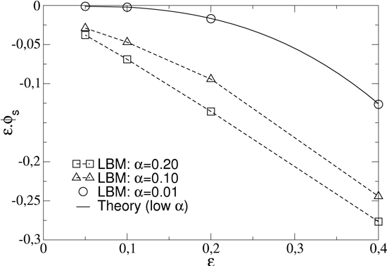 Fig. 14. The shear flow factor as a function of and α. The solid line represents the analytical solution for large wave length channels (low α).