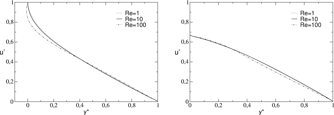 Fig. 15. Effect of Reynolds number on the velocity distributions in a sinusoidal channel of dimensions = 0.2 and α = 0.1. Left: at x̂ = 1/4, right: at x̂ = 3/4.