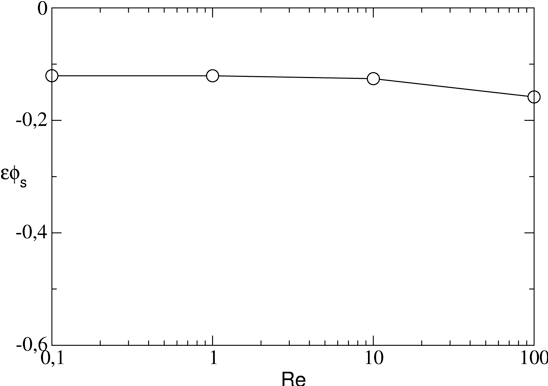 Fig. 16. Effect of Reynolds number on the shear flow factor in a sinusoidal channel of dimensions = 0.2 and α = 0.1.