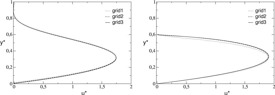 Fig. 17. Effect of the grid resolution on the velocity across a sinusoidal channel of dimensions = 0.25 and α = 0.1 at Re = 1. Left: at x̂ = 1/4, right: at x̂ = 3/4.