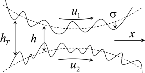 Fig. 1. Schematic diagram of a real rough surface.