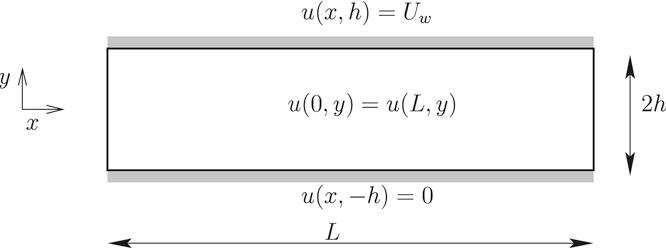 Fig. 2. The geometry and boundary conditions of a smooth journal bearing.