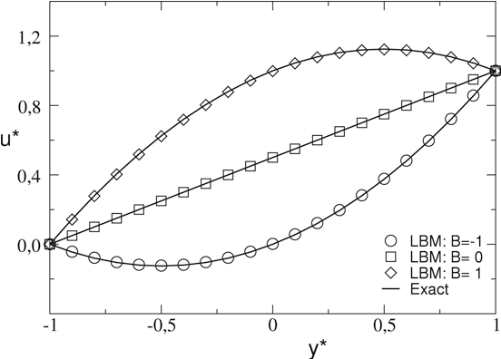 Fig. 3. Velocity distributions across the channel at three different non-dimensional pressure gradients (B).