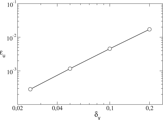 Fig. 5. The LBM discretization error as a function of the grid resolution (δy ).